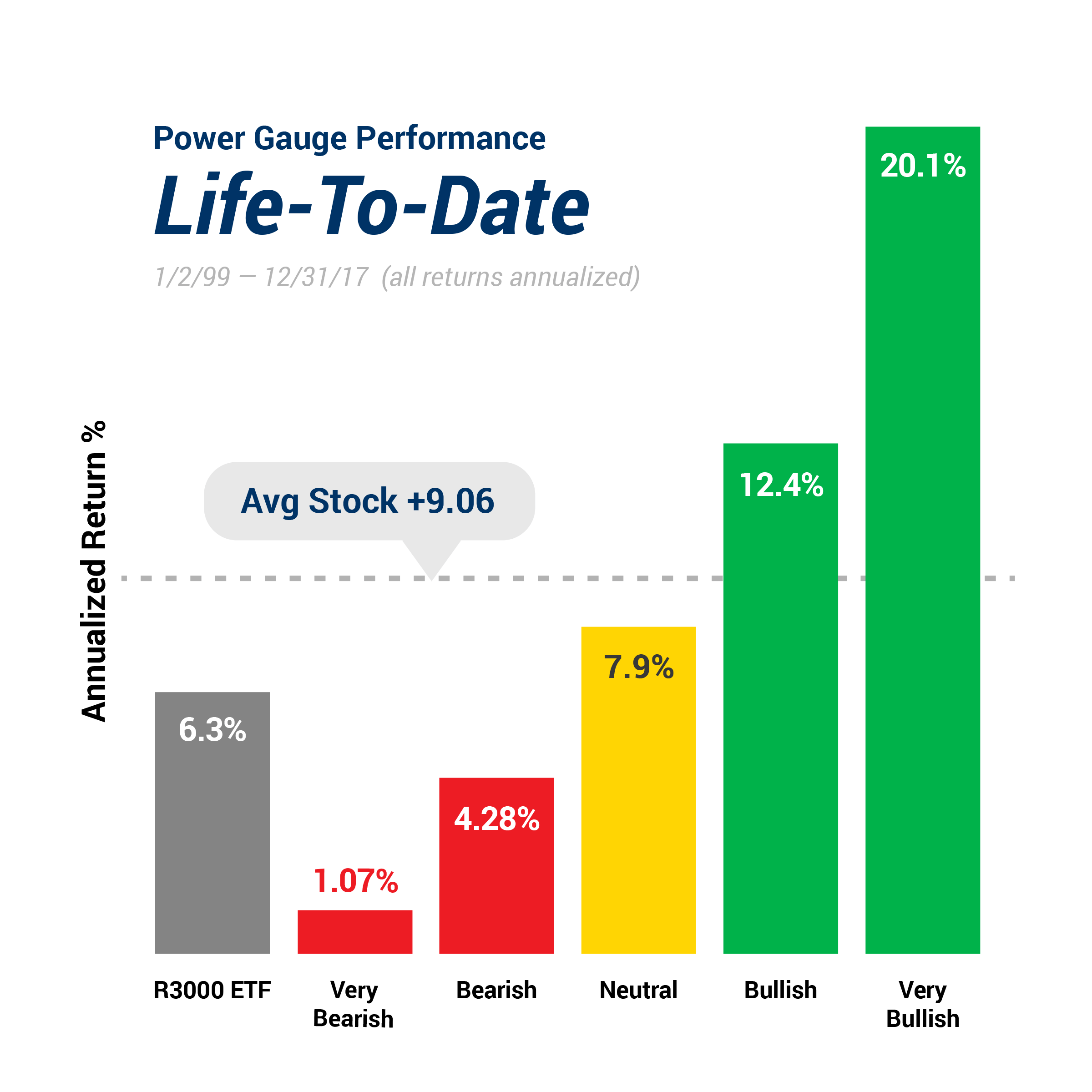 Power Gauge Performance Life To Date Chart