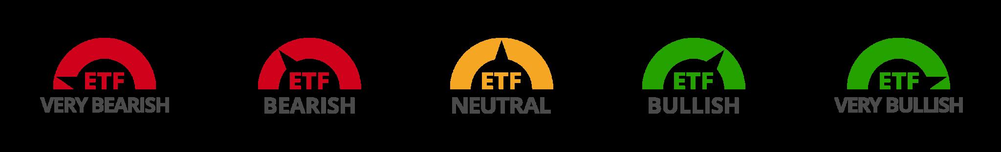 ETF Power Gauge Rating