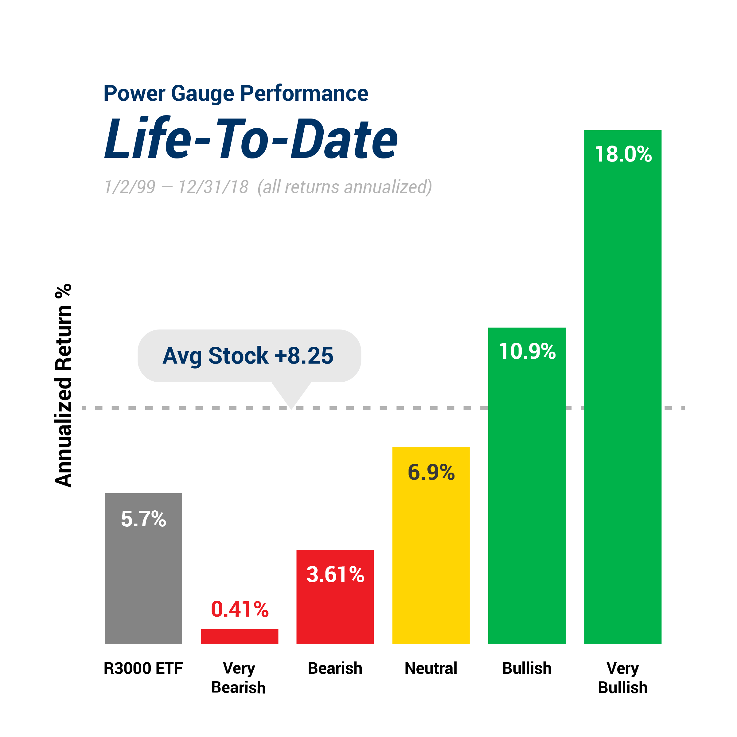 PGR Performance Life To Date