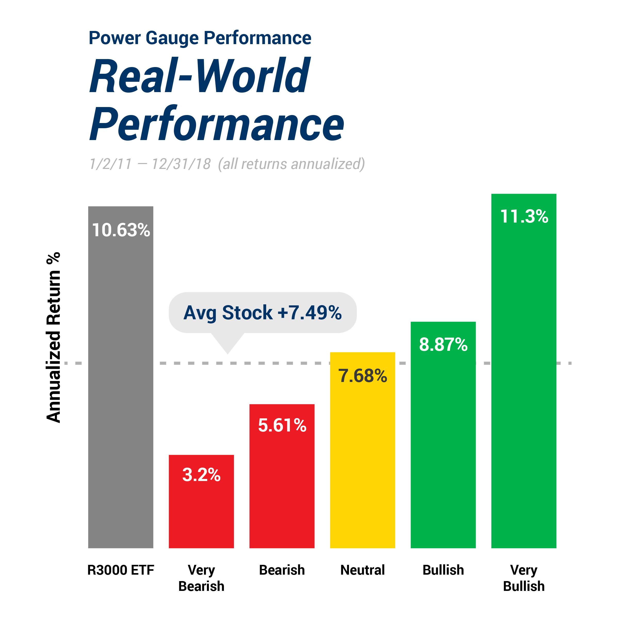 PGR Performance Real World