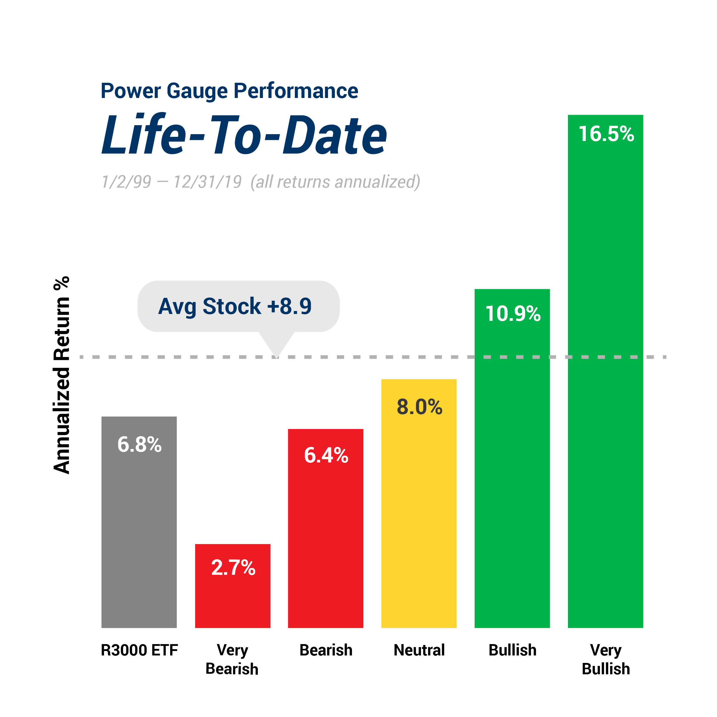 stock rating performance chart - life to date of the chaikin stock rating