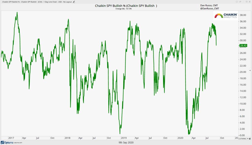 Chaikin Bullish Percent Indicator